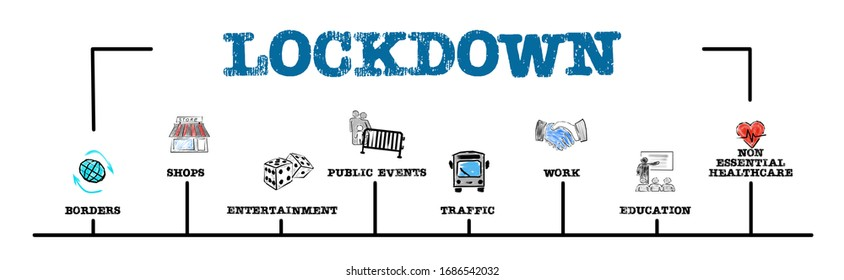 Lockdown. Covid-19 Coronavirus. Borders, shops, traffic and education concept. Chart with keywords and icons. Horizontal web banner