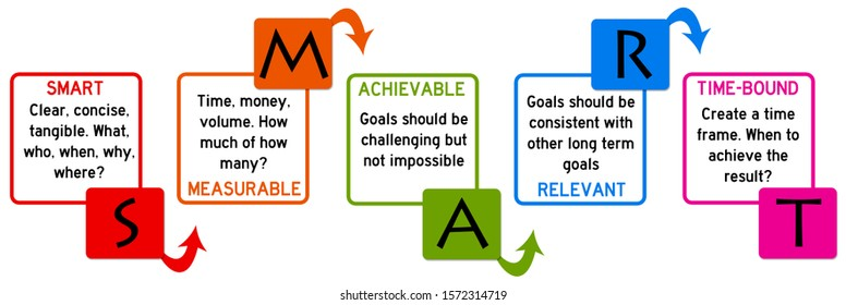 Making smart goals at work