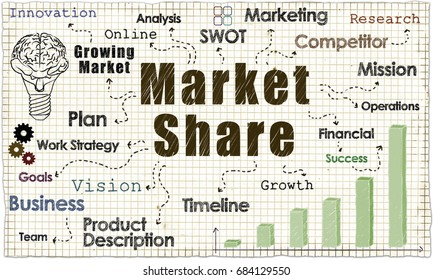 Market Share on Old Paper with words of Business