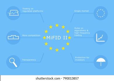 Markets in Financial Instruments Directive (MiFID II)