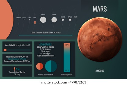 Mars - Infographic image presents one of the solar system planet, look and facts. This image elements furnished by NASA