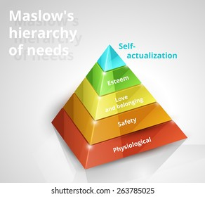 Maslow pyramid hierarchy of needs 3d chart on white background