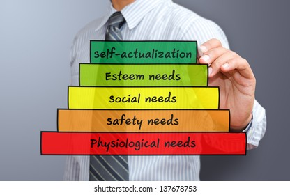 Maslow s pyramid of needs - analysis of human needs and position them in a hierarchy