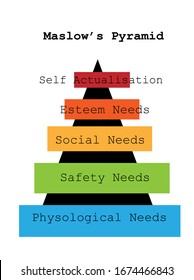 Maslow's pyramid. Hierarchy of needs