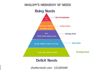 Maslow's pyramid of needs - analysis of human needs and position them in a hierarchy. Psychology. Illustration.