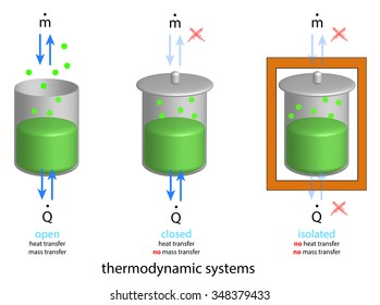 royalty free thermodynamics images stock photos vectors
