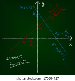 Mathematical education concept of chalkboard and drawing. Linear function and formulas.