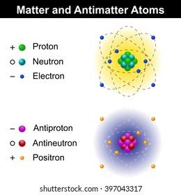 Matter and antimatter atom models, educational illustration, isolated on white background, raster