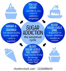mechanisms and habits explaining the cycle of sugar addiction