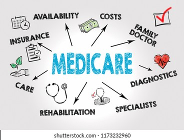 Medicare Concept. Chart with keywords and icons on gray background