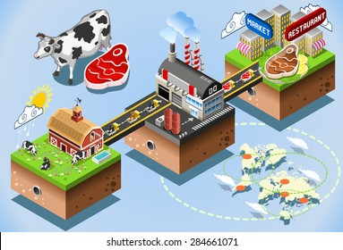 Meet Industriy Stages. Beef Steak Processing 3d Web Isometric Infographic Concept. From Factory Production to Consumer Table. Production and Supply Chain of the Food Industries Illustration.