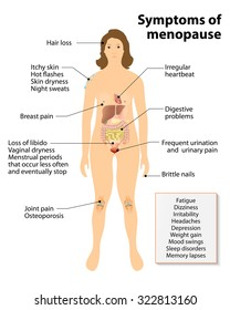 Menopause. Sign and Symptoms. Woman silhouette with highlighted internal organs.