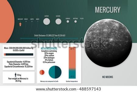 Mercury Infographic Presents One Solar Stock Illustration. Mercury Infographic Presents One Of The Solar System Pla Look And Facts. Mercury. Nasa Mercury Diagram At Scoala.co