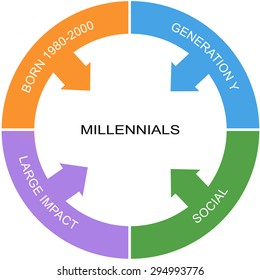 Millennial Word Circle Concept with great terms such as social, large impact and more.