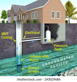 A minimal text infographic of a contemporary water well system. The image depicts an underground aquifer from which the electric pump draws water from the well to the house.