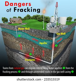 A minimal text infographic depicting a geologic cross-section that focuses on the natural gas extracting method known as fracking and the potential dangers it poses to residential drinking water wells
