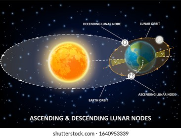 Moon nodes diagram, points of intersection between ecliptic and moon orbit. educational poster, scientific infographics. Rahu and Ketu, South and North, ascending and descending lunar nodes.