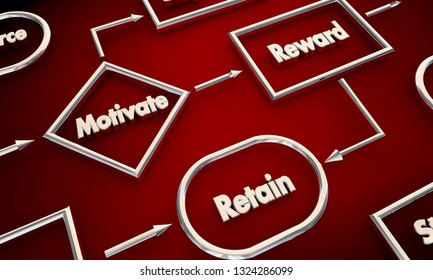 Motivate Reward Retain Process Map 3d Illustration