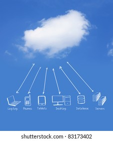 Multiple devices cloud computing network
