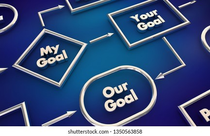 My Your Our Goal Stages Process Map 3d Illustration