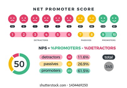 Net promoter score nps marketing infographic with promoters, passives and detractors icons and charts. illustration. Organization teamwork, total detractor and passive