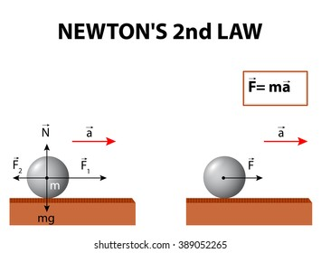 newton s second law images stock photos vectors shutterstock