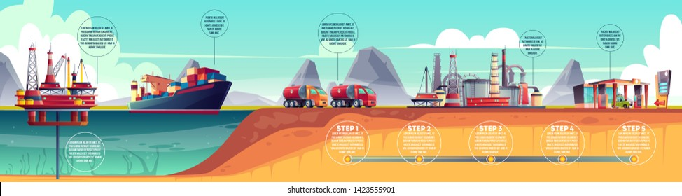 oil industry infographics, timeline. Petroleum extraction, transportation to refinery plant and gas station. Horizontal illustration with water rig drilling platform, fuel tanker ship, truck.