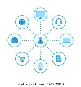 Omni Channel, Multi Channel, E-Commerce, Digital Marketing