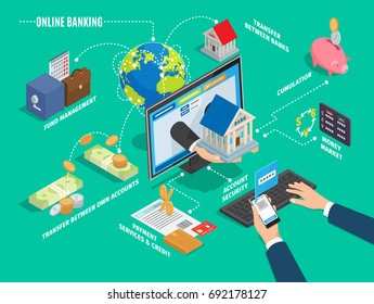 Online banking process scheme on green background. Hands holding phone and pressing keys, hand offering house through screen fund management, transfer between banks and accounts operation.