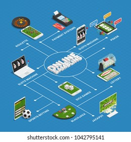 Online casino gambling isometric flowchart with virtual roulette slotmachines lottery dice games and payment systems  illustration