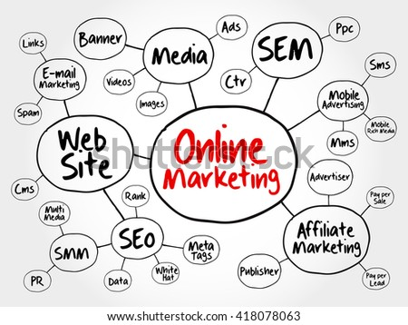 Online Marketing Mind Map Flowchart Business Stock Illustration