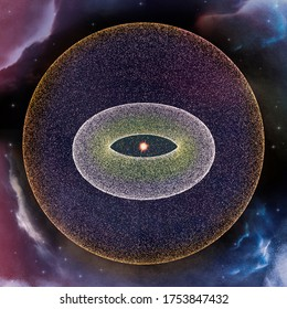 The Oort cloud is a theoretical cloud of predominantly icy planetesimals proposed to surround the Sun, it lie beyond the heliosphere and in interstellar space. Kuiper belt and outer solar system plane