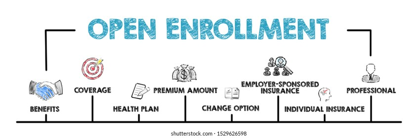 Open Enrollment concept. Chart with keywords and icons. Horizontal web banner