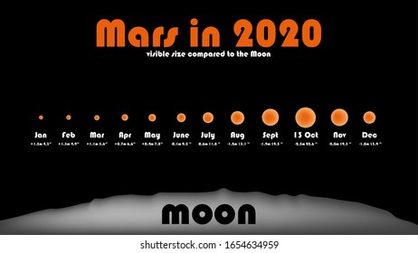 The opposition of Mars 2020. Visible size of Mars compared to the Moon. With apparent magnitude and apparent diameter.