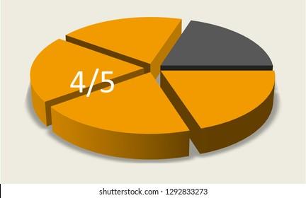 Orange pie chart. Four fifths