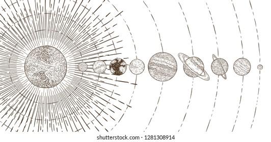 Orbital planets system. Astronomy solar systems, solars planet orbit planetary satellite, Mercury Venus Mars Jupiter Saturn Uranus earth orbiting sun and vintage space astrology  illustration