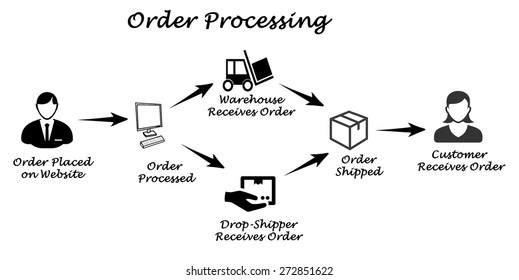order processing images stock photos vectors shutterstock
