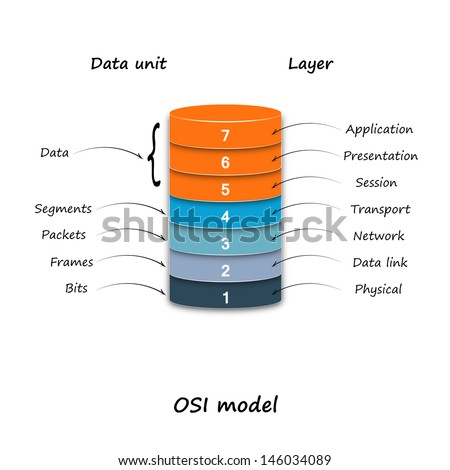 Osi Model Diagram Stock Illustration 146034089 Shutterstock