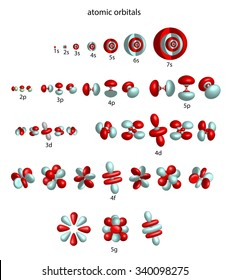 overview of atomic orbitals