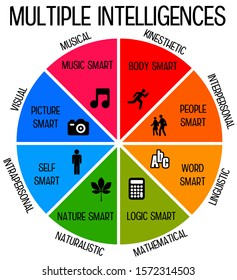 overview of different kinds of intelligence