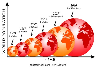 Overview of the growing world population in the future