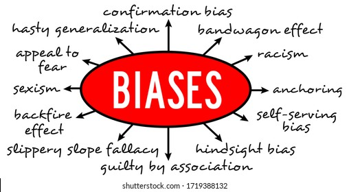 overview of the most common cognitive biases