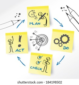 PDCA is an iterative four-step management method used in business for the control and continuous improvement of processes and products