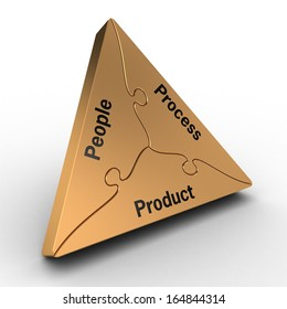People . Process . Progress - Triangle