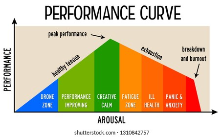 Performance curve with several stress related zones