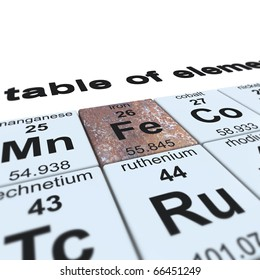 periodic table of elements focused on iron