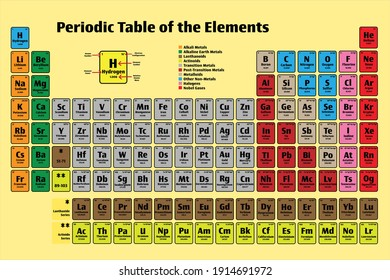 Periodic Table of the Elements Poster Icon Set in color on yellow with Atomic Numbers, Names, Electron Configuration and Relative Atomic Mass. Science and Education Concepts.