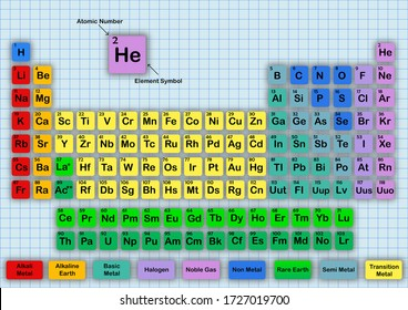 The Periodic Table of the Elements shows atomic number, symbols, names, colors and atomic weights. Posts that help students.  High school. Students and students. Study science.