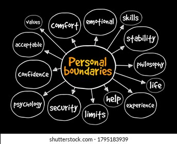 Personal boundaries mind map, concept for presentations and reports