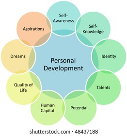 Personal development management business strategy concept diagram illustration